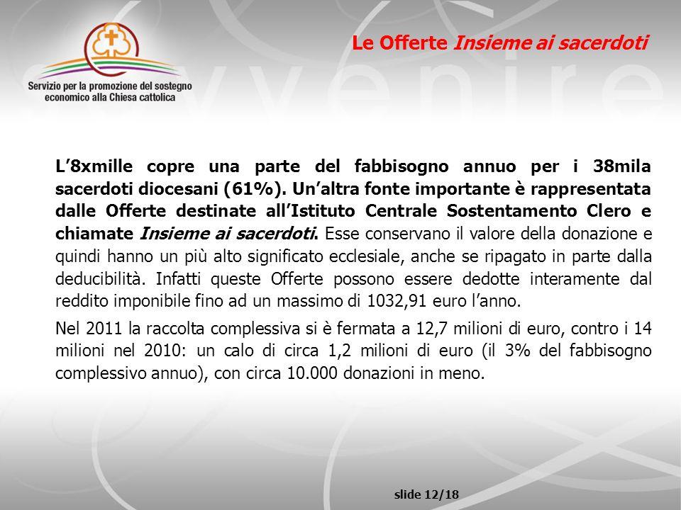slide 12/18 Le Offerte Insieme ai sacerdoti L8xmille copre una parte del fabbisogno annuo per i 38mila sacerdoti diocesani (61%). Unaltra fonte import