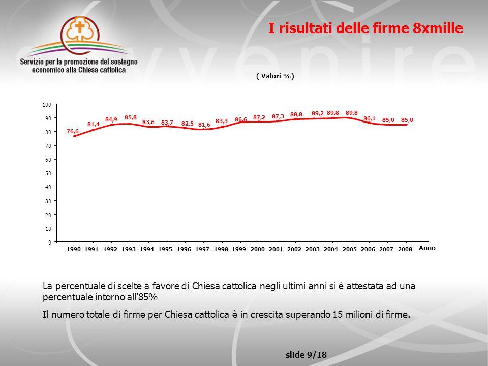 slide 9/18 I risultati delle firme 8xmille La percentuale di scelte a favore di Chiesa cattolica negli ultimi anni si è attestata ad una percentuale i