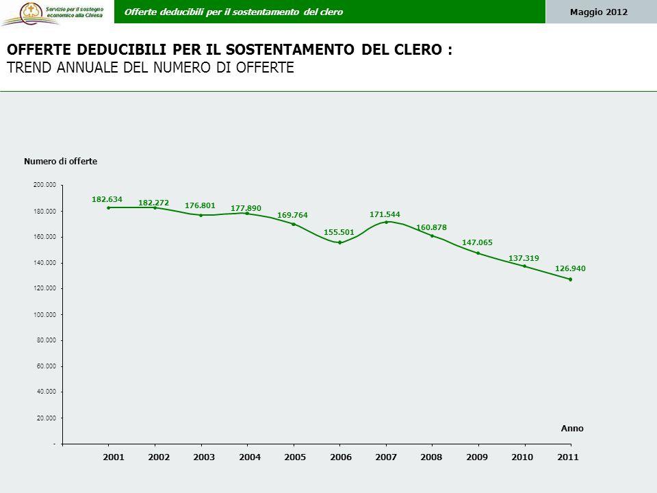 Offerte deducibili per il sostentamento del cleroMaggio 2012 OFFERTE DEDUCIBILI PER IL SOSTENTAMENTO DEL CLERO : CANALI UTILIZZATI 2011 vs.