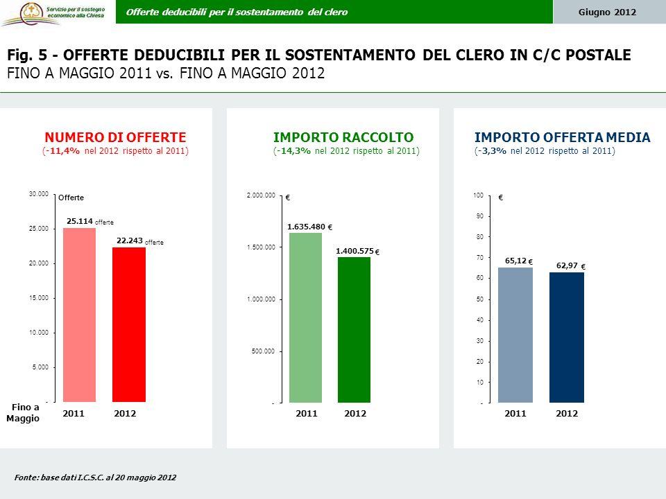 Offerte deducibili per il sostentamento del cleroGiugno 2012 Fig.