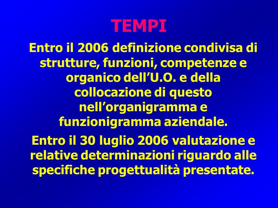 TEMPI Entro il 2006 definizione condivisa di strutture, funzioni, competenze e organico dellU.O. e della collocazione di questo nellorganigramma e fun