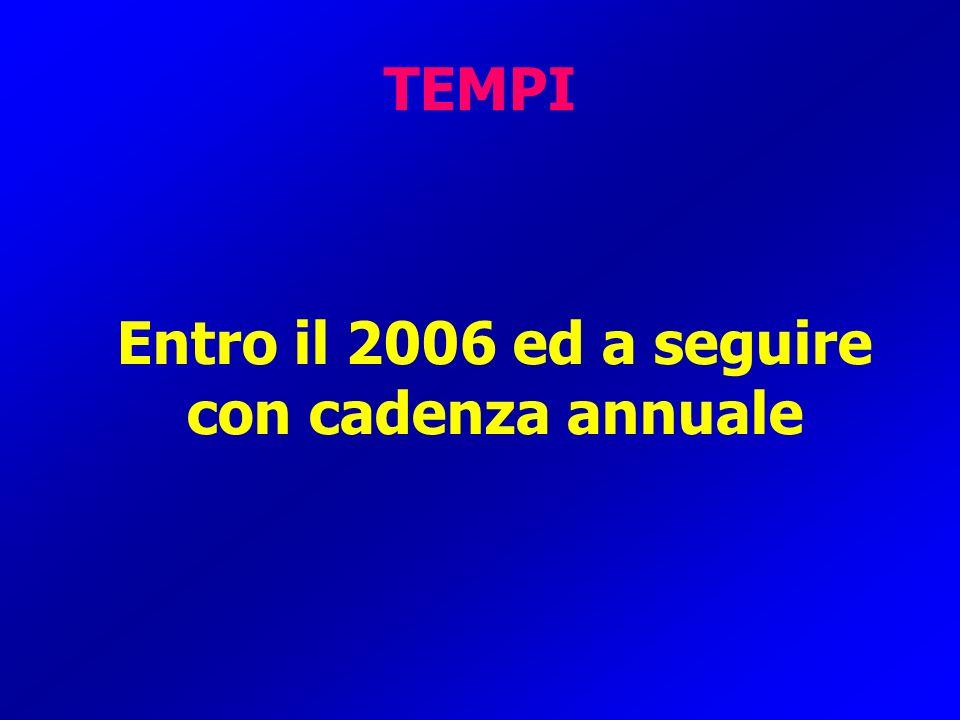 TEMPI Entro il 2006 ed a seguire con cadenza annuale