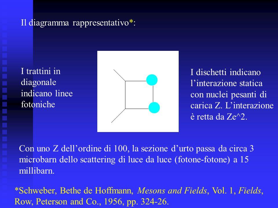 Il diagramma rappresentativo*: I dischetti indicano linterazione statica con nuclei pesanti di carica Z. Linterazione è retta da Ze^2. I trattini in d