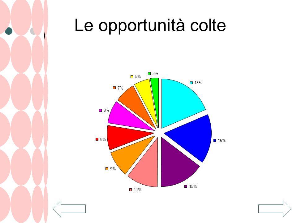 Le opportunità colte 18% 16% 15% 11% 9% 8% 7% 5% 3%