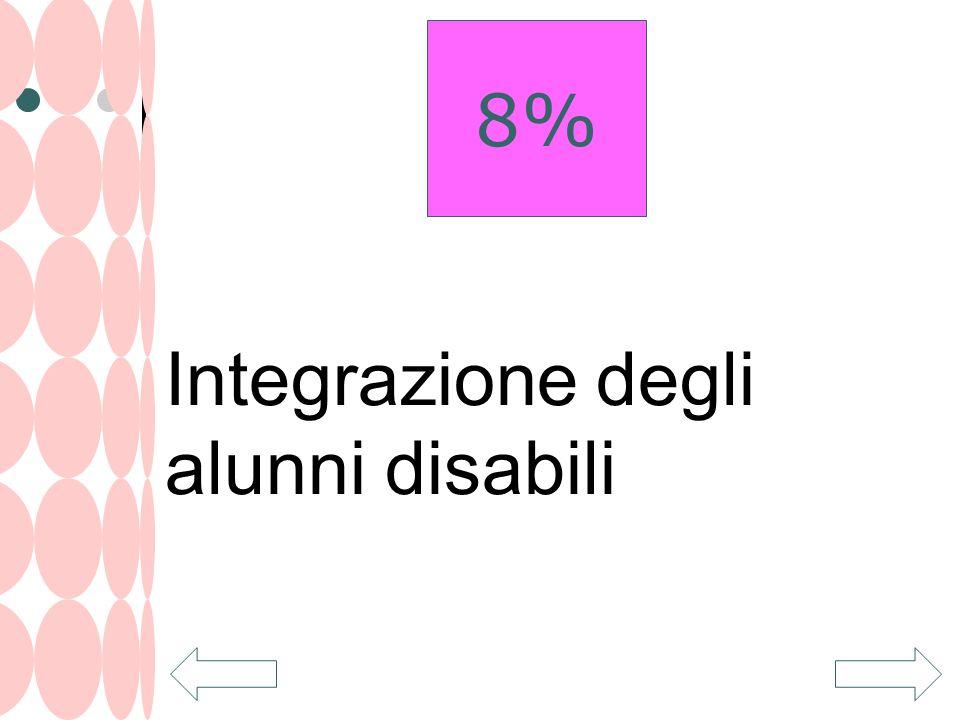 Integrazione degli alunni disabili 8%