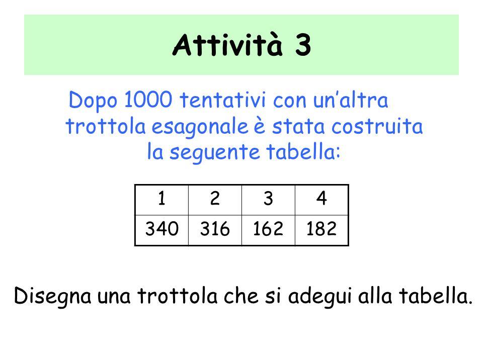 Attività 3 Dopo 1000 tentativi con unaltra trottola esagonale è stata costruita la seguente tabella: 1234 340316162182 Disegna una trottola che si ade