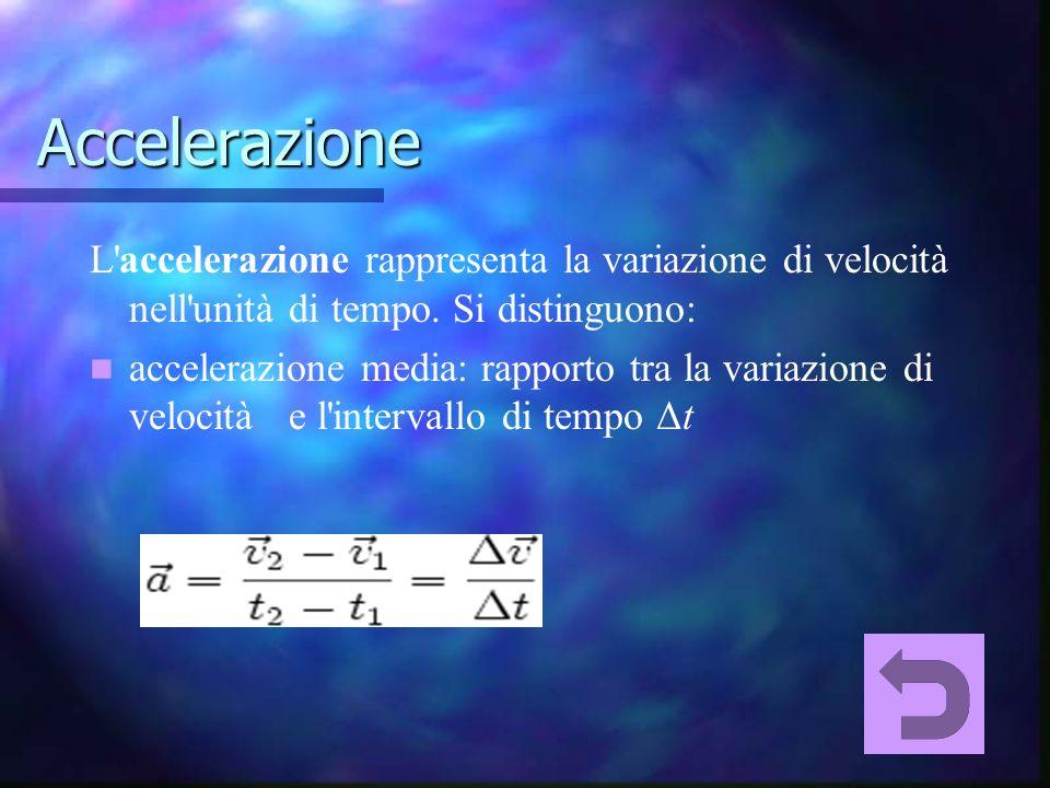 Accelerazione L accelerazione rappresenta la variazione di velocità nell unità di tempo.