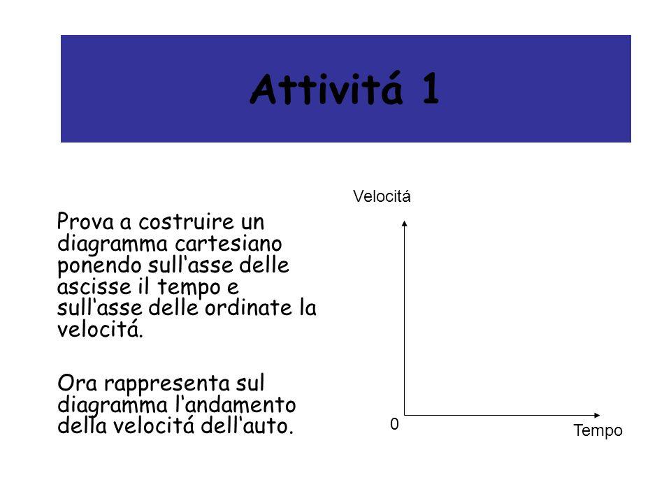 Attivitá 2 A quale pista di F1 potrebbe essere associato questo diagramma v/t.