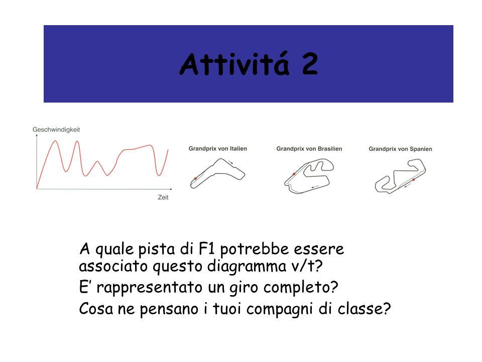 Attivitá 2 A quale pista di F1 potrebbe essere associato questo diagramma v/t? E rappresentato un giro completo? Cosa ne pensano i tuoi compagni di cl