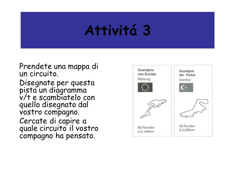 Attivitá 3 Prendete una mappa di un circuito. Disegnate per questa pista un diagramma v/t e scambiatelo con quello disegnato dal vostro compagno. Cerc
