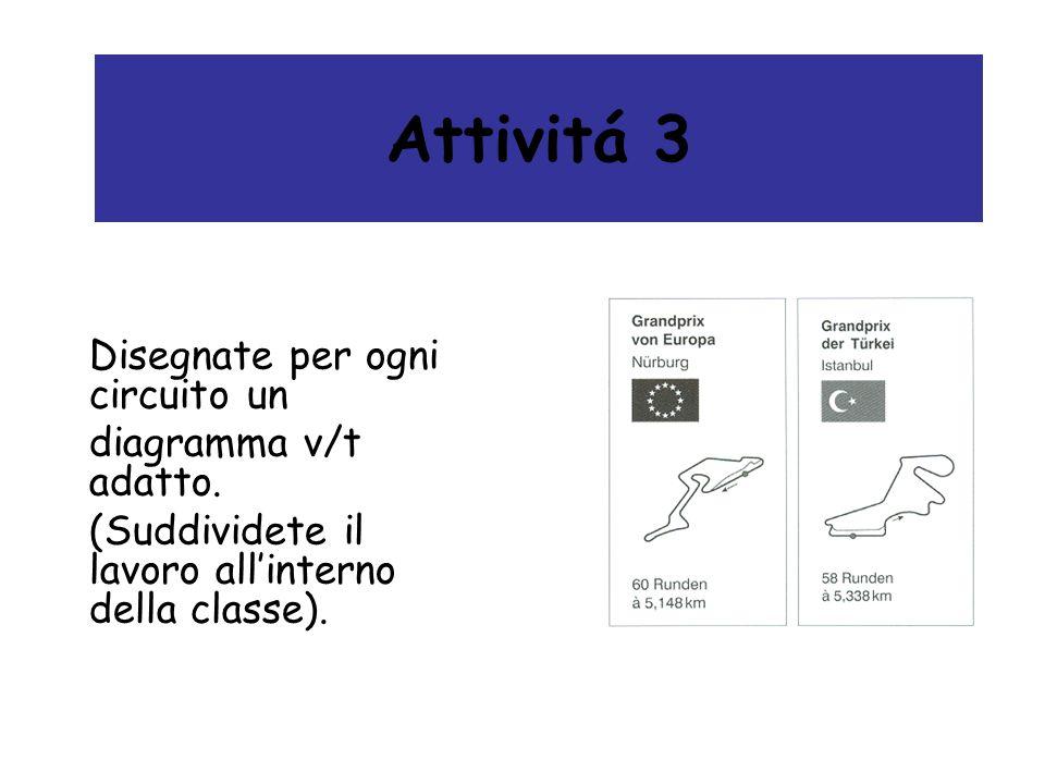 Attivitá 3 Disegnate per ogni circuito un diagramma v/t adatto. (Suddividete il lavoro allinterno della classe).