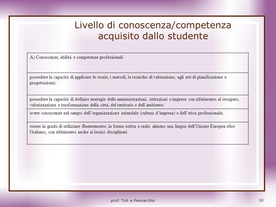 Livello di conoscenza/competenza acquisito dallo studente A) Conoscenze, abilità e competenze professionali possedere la capacità di applicare le teor
