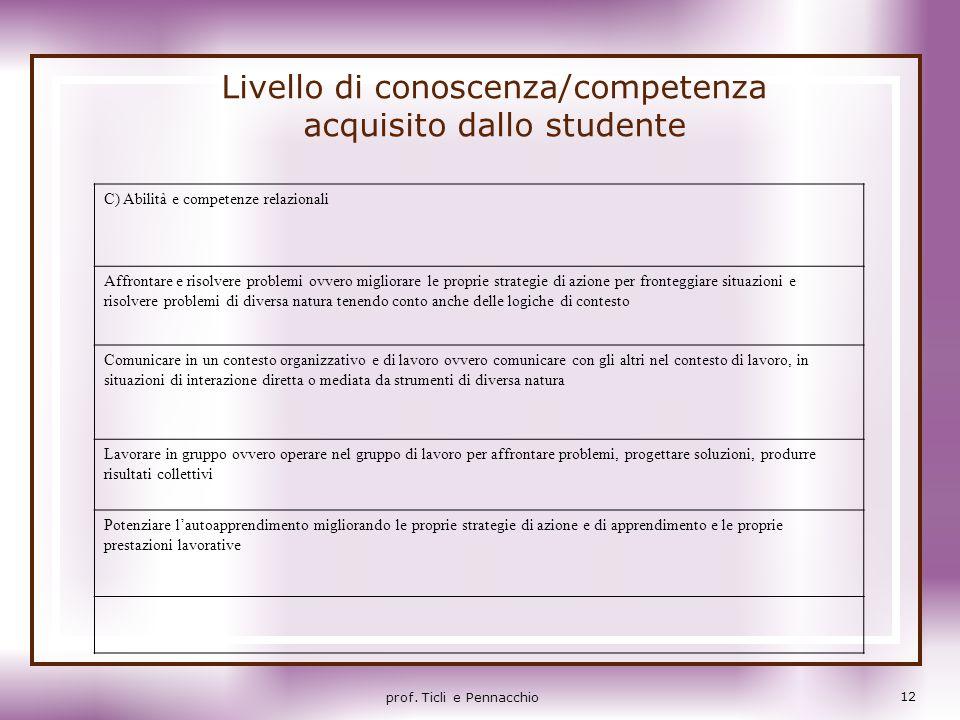 Livello di conoscenza/competenza acquisito dallo studente C) Abilità e competenze relazionali Affrontare e risolvere problemi ovvero migliorare le pro