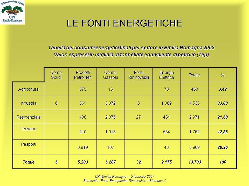 UPI Emilia Romagna – 5 febbraio 2007 Seminario Fonti Energetiche Rinnovabili e Biomasse LE FONTI ENERGETICHE Tabella dei consumi energetici finali per