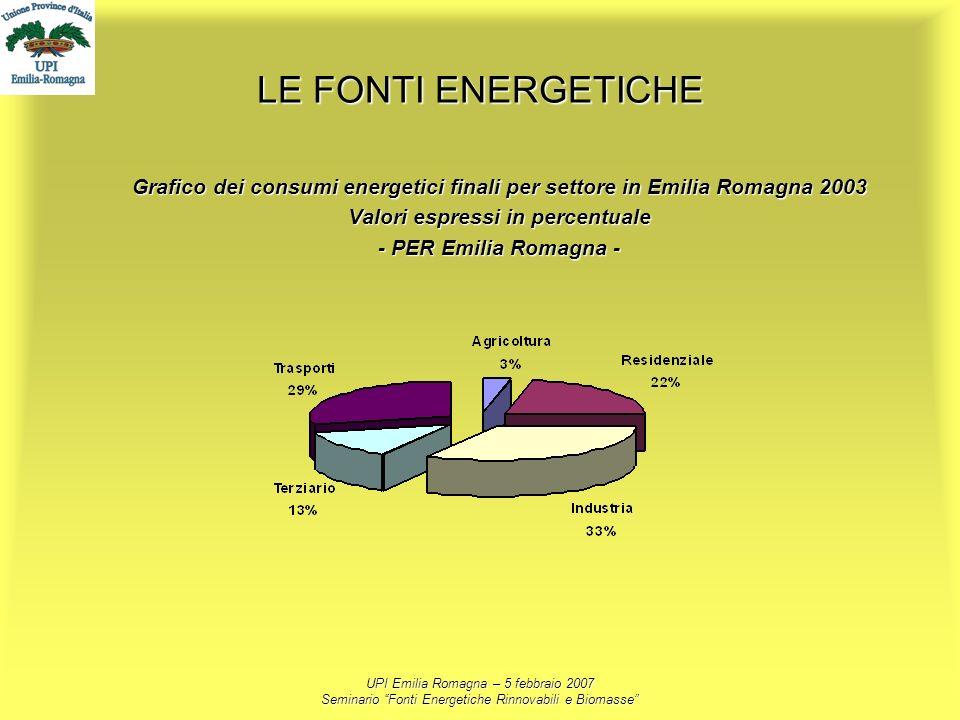 UPI Emilia Romagna – 5 febbraio 2007 Seminario Fonti Energetiche Rinnovabili e Biomasse LE FONTI ENERGETICHE Grafico dei consumi energetici finali per