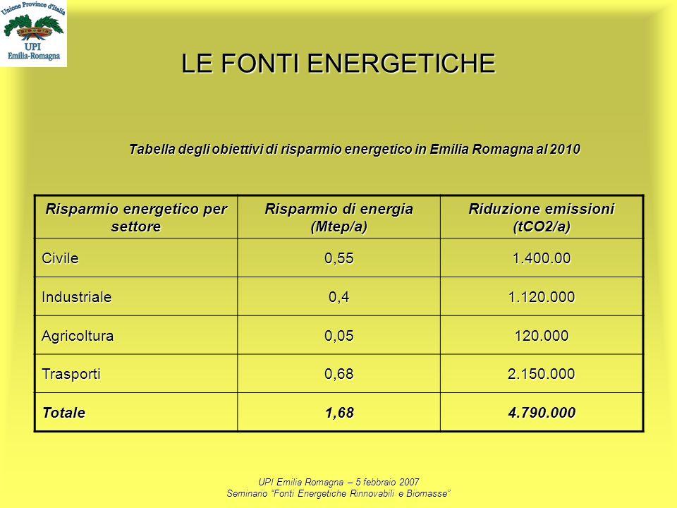 UPI Emilia Romagna – 5 febbraio 2007 Seminario Fonti Energetiche Rinnovabili e Biomasse LE FONTI ENERGETICHE Tabella degli obiettivi di risparmio ener