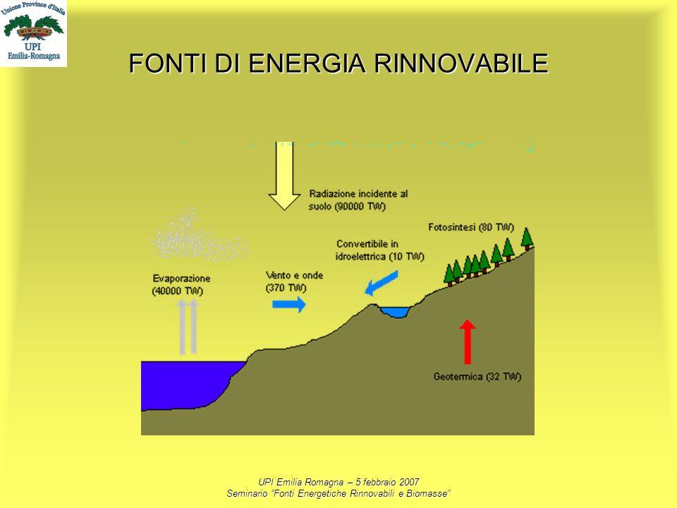 UPI Emilia Romagna – 5 febbraio 2007 Seminario Fonti Energetiche Rinnovabili e Biomasse FONTI DI ENERGIA RINNOVABILE