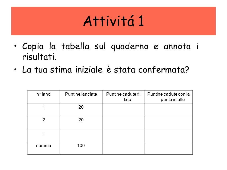 Attivitá 1 Copia la tabella sul quaderno e annota i risultati. La tua stima iniziale è stata confermata? n° lanciPuntine lanciatePuntine cadute di lat
