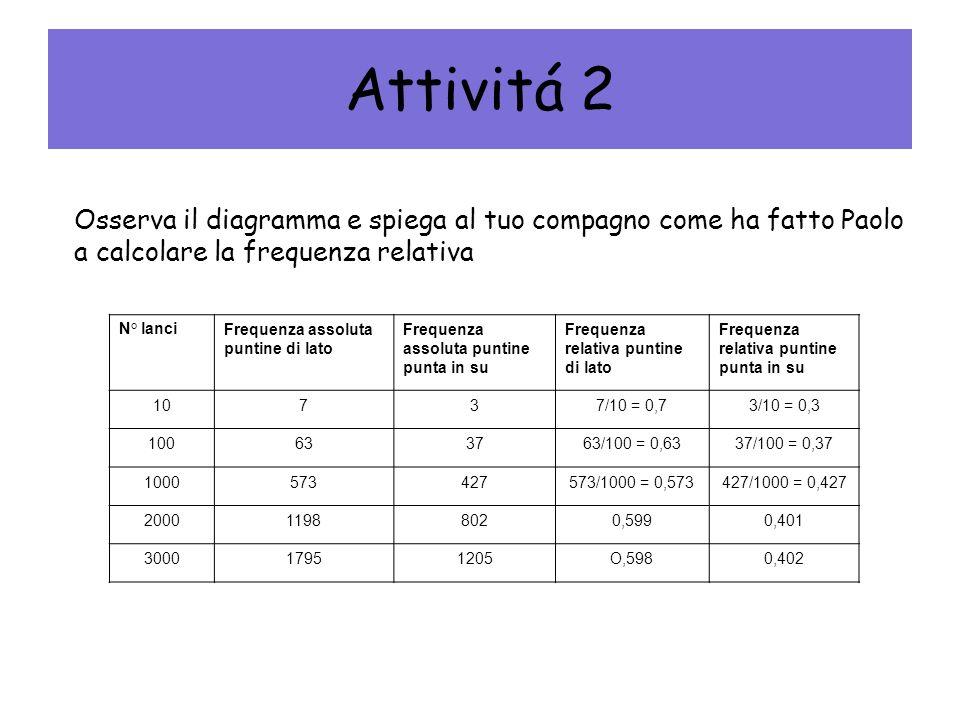 Attivitá 2 Osserva il diagramma e spiega al tuo compagno come ha fatto Paolo a calcolare la frequenza relativa N° lanciFrequenza assoluta puntine di l