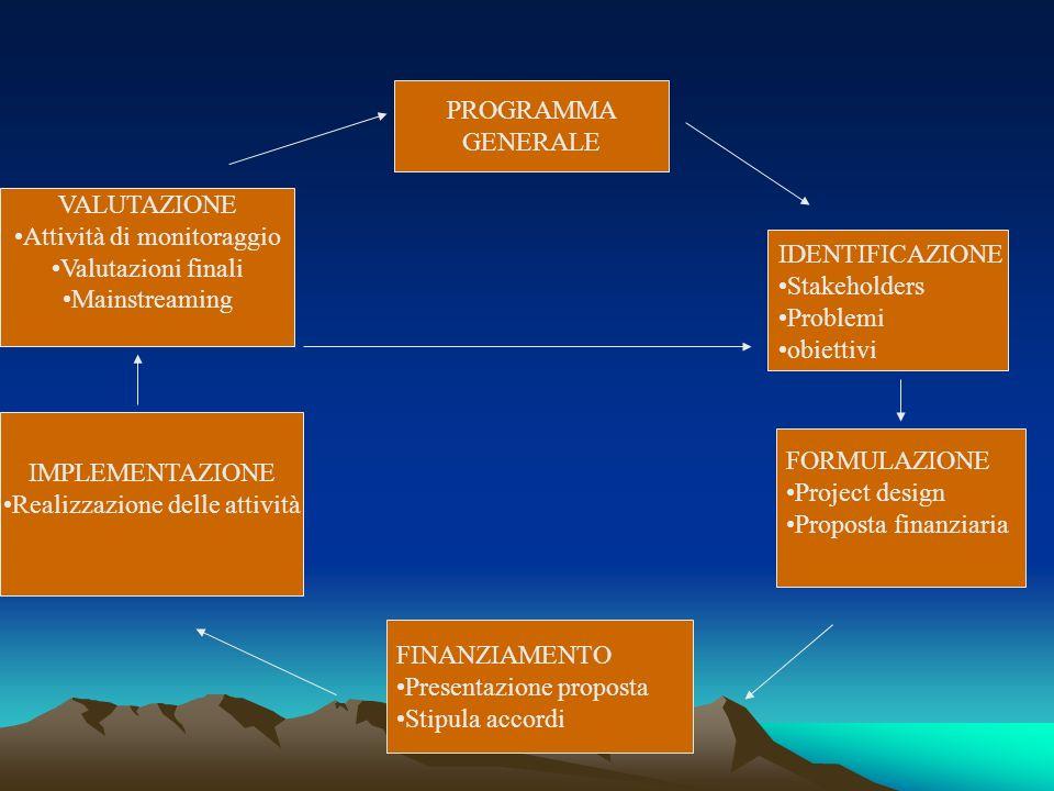 PROGRAMMA GENERALE IDENTIFICAZIONE Stakeholders Problemi obiettivi FORMULAZIONE Project design Proposta finanziaria FINANZIAMENTO Presentazione propos