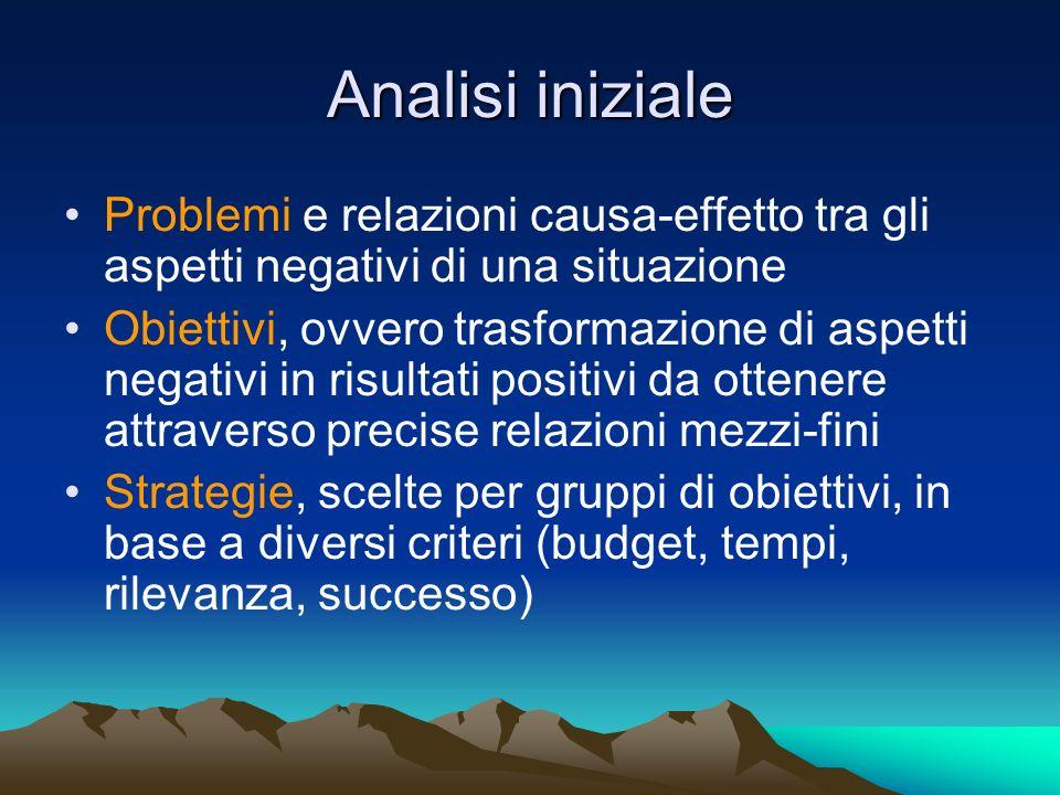 Analisi iniziale Problemi e relazioni causa-effetto tra gli aspetti negativi di una situazione Obiettivi, ovvero trasformazione di aspetti negativi in