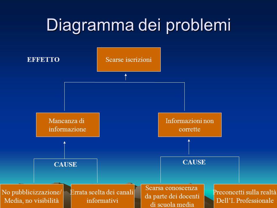 Diagramma dei problemi No pubblicizzazione/ Media, no visibilità Mancanza di informazione Errata scelta dei canali informativi Scarsa conoscenza da pa