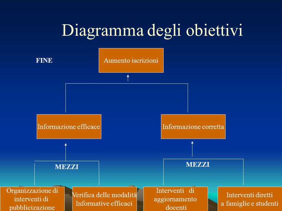 Diagramma degli obiettivi Organizzazione di interventi di pubblicizazione Informazione efficace Verifica delle modalità Informative efficaci Intervent