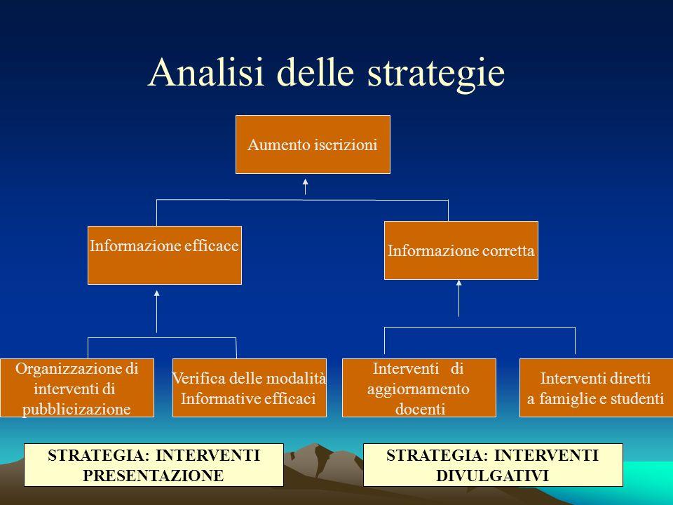Analisi delle strategie Organizzazione di interventi di pubblicizazione Informazione efficace Verifica delle modalità Informative efficaci Interventi