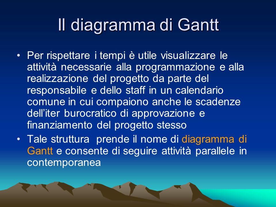 Il diagramma di Gantt Per rispettare i tempi è utile visualizzare le attività necessarie alla programmazione e alla realizzazione del progetto da part