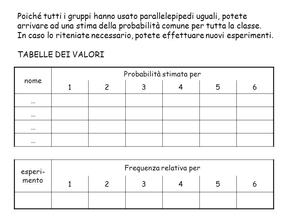 Poiché tutti i gruppi hanno usato parallelepipedi uguali, potete arrivare ad una stima della probabilità comune per tutta la classe.