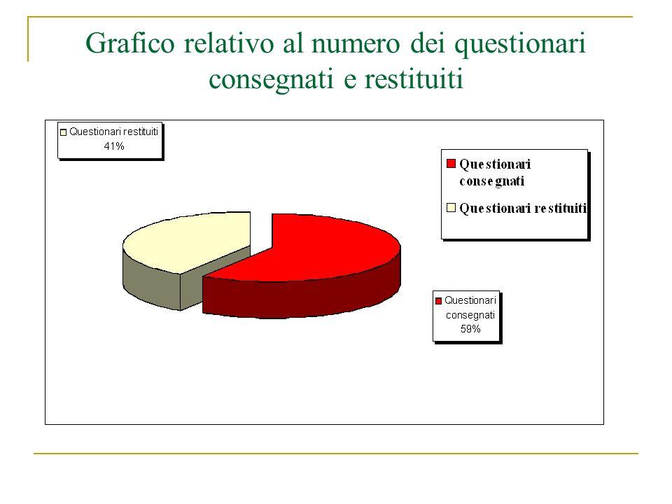Grafico relativo al numero dei questionari consegnati e restituiti