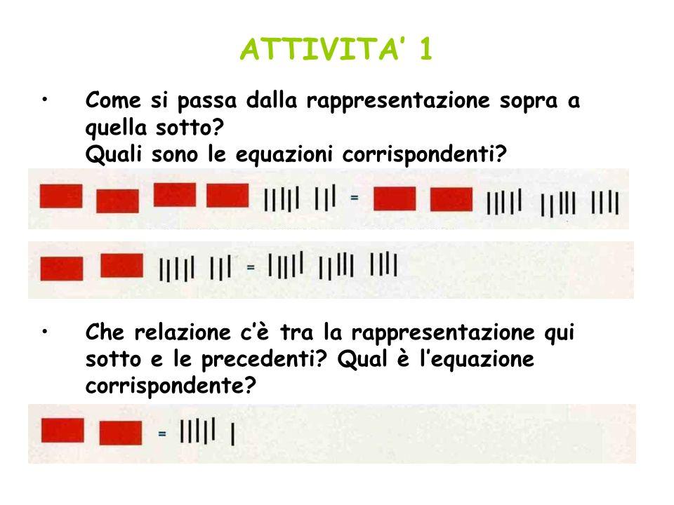 ATTIVITA 1 Come si passa dalla rappresentazione sopra a quella sotto? Quali sono le equazioni corrispondenti? Che relazione cè tra la rappresentazione