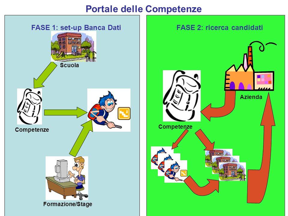 Portale delle Competenze Riportando le caratteristiche dellesperienza sostenuta ed il settore: