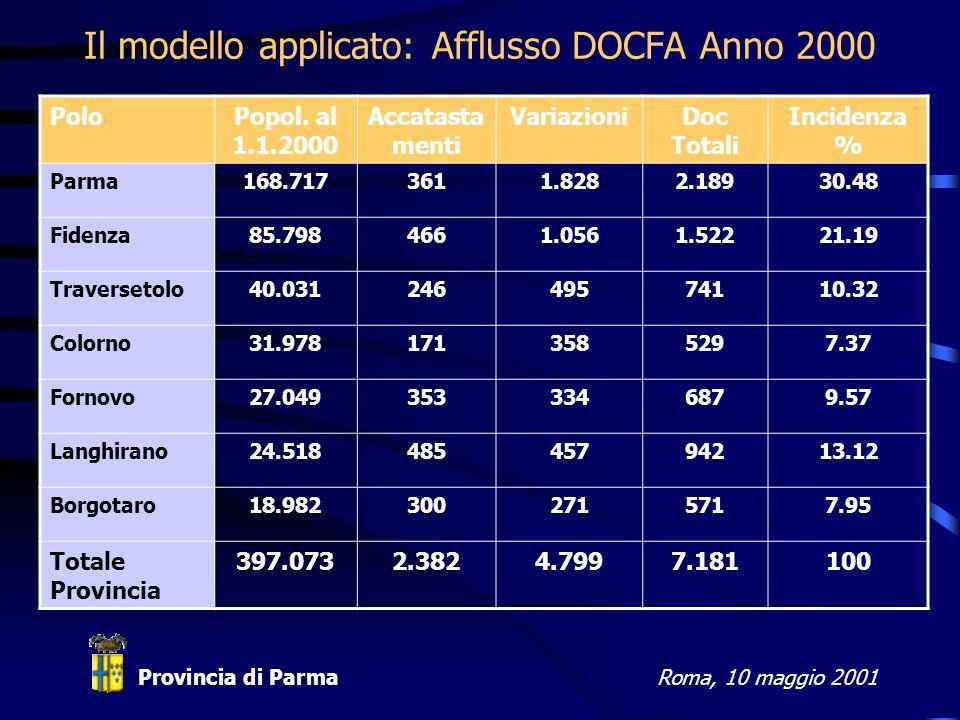 Provincia di ParmaRoma, 10 maggio 2001 Il modello applicato: Afflusso DOCFA Anno 2000 PoloPopol.