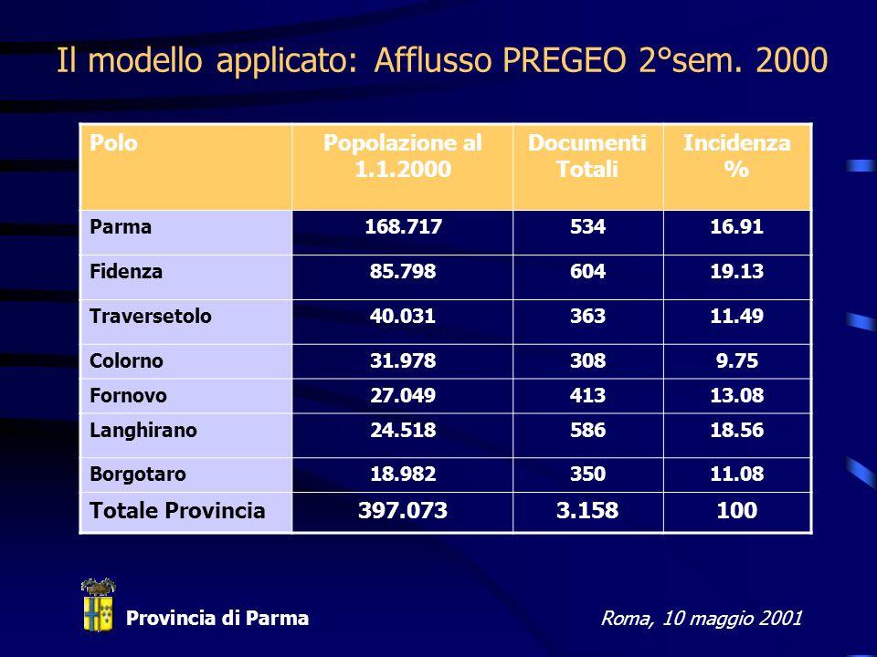 Provincia di ParmaRoma, 10 maggio 2001 Il modello applicato: Afflusso PREGEO 2°sem.