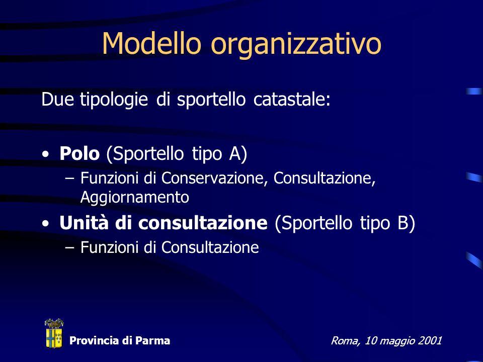 Provincia di ParmaRoma, 10 maggio 2001 Modello organizzativo Due tipologie di sportello catastale: Polo (Sportello tipo A) –Funzioni di Conservazione, Consultazione, Aggiornamento Unità di consultazione (Sportello tipo B) –Funzioni di Consultazione