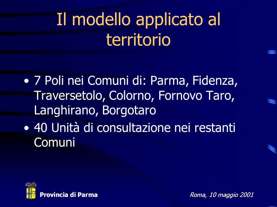 Provincia di ParmaRoma, 10 maggio 2001 Il modello applicato al territorio 7 Poli nei Comuni di: Parma, Fidenza, Traversetolo, Colorno, Fornovo Taro, Langhirano, Borgotaro 40 Unità di consultazione nei restanti Comuni