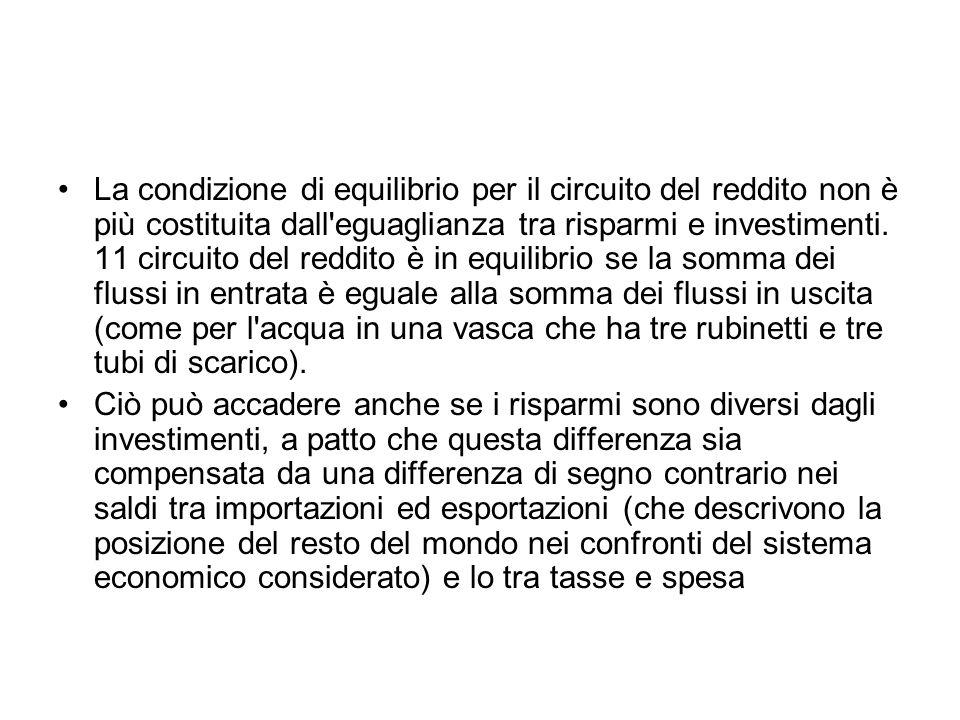 La condizione di equilibrio per il circuito del reddito non è più costituita dall'eguaglianza tra risparmi e investimenti. 11 circuito del reddito è i