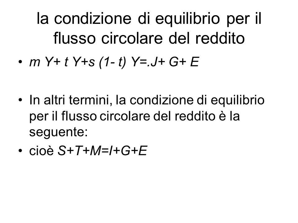 la condizione di equilibrio per il flusso circolare del reddito m Y+ t Y+s (1- t) Y=.J+ G+ E In altri termini, la condizione di equilibrio per il flus