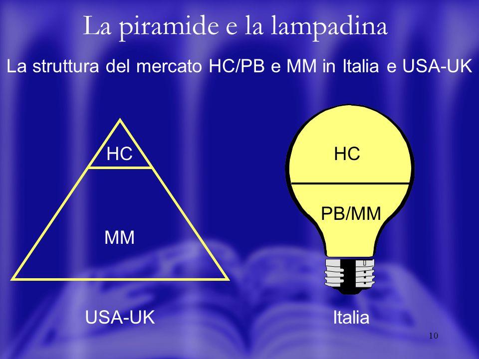 10 La piramide e la lampadina La struttura del mercato HC/PB e MM in Italia e USA-UK HC MM USA-UK Italia HC PB/MM