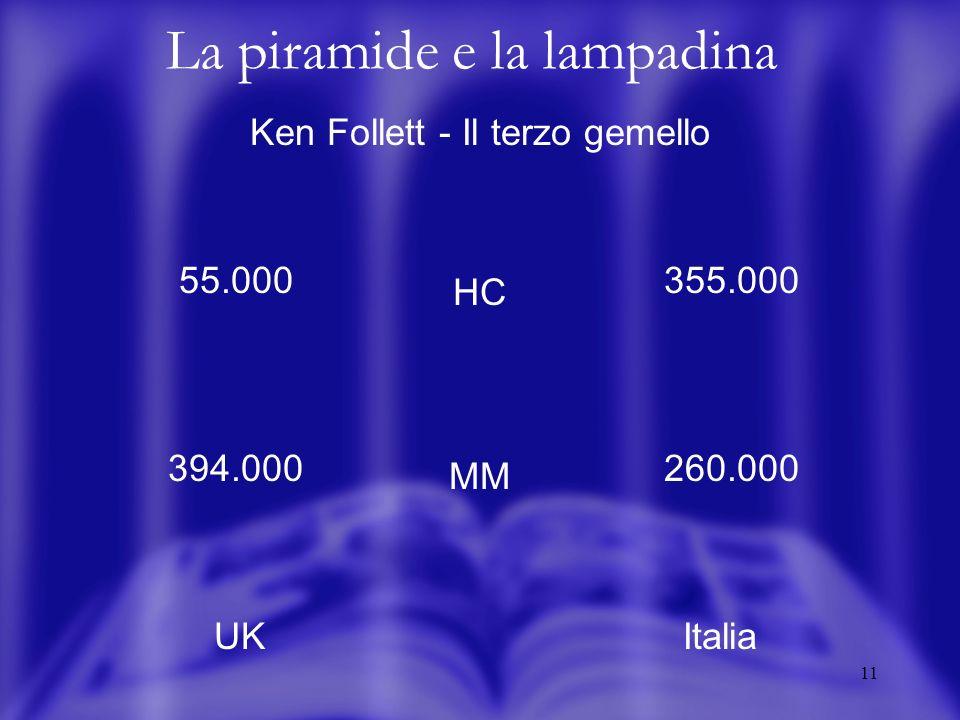11 La piramide e la lampadina Ken Follett - Il terzo gemello HC MM UKItalia 55.000 394.000 355.000 260.000