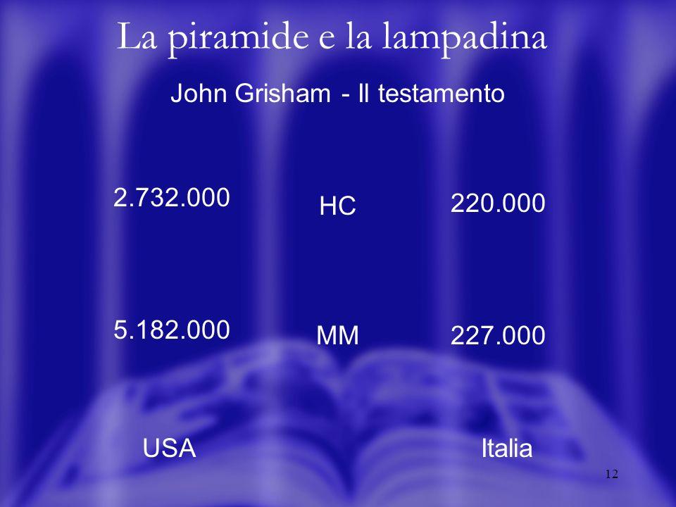 12 La piramide e la lampadina John Grisham - Il testamento HC MM USAItalia 2.732.000 5.182.000 220.000 227.000