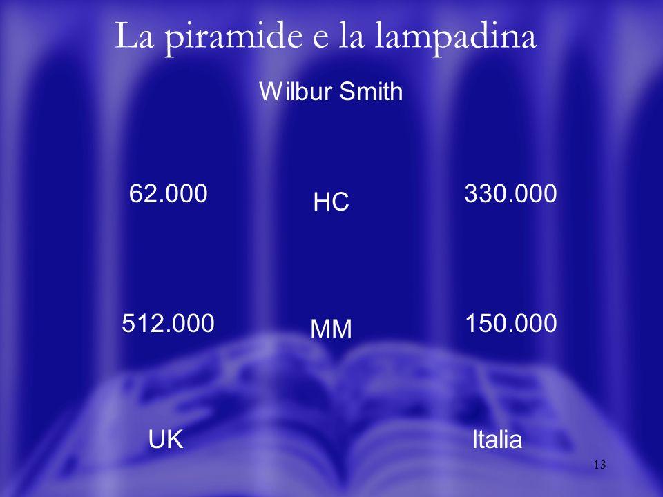 13 La piramide e la lampadina Wilbur Smith HC MM UKItalia 62.000 512.000 330.000 150.000