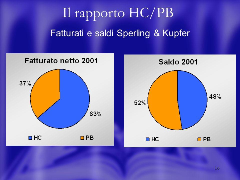 16 Il rapporto HC/PB Fatturati e saldi Sperling & Kupfer