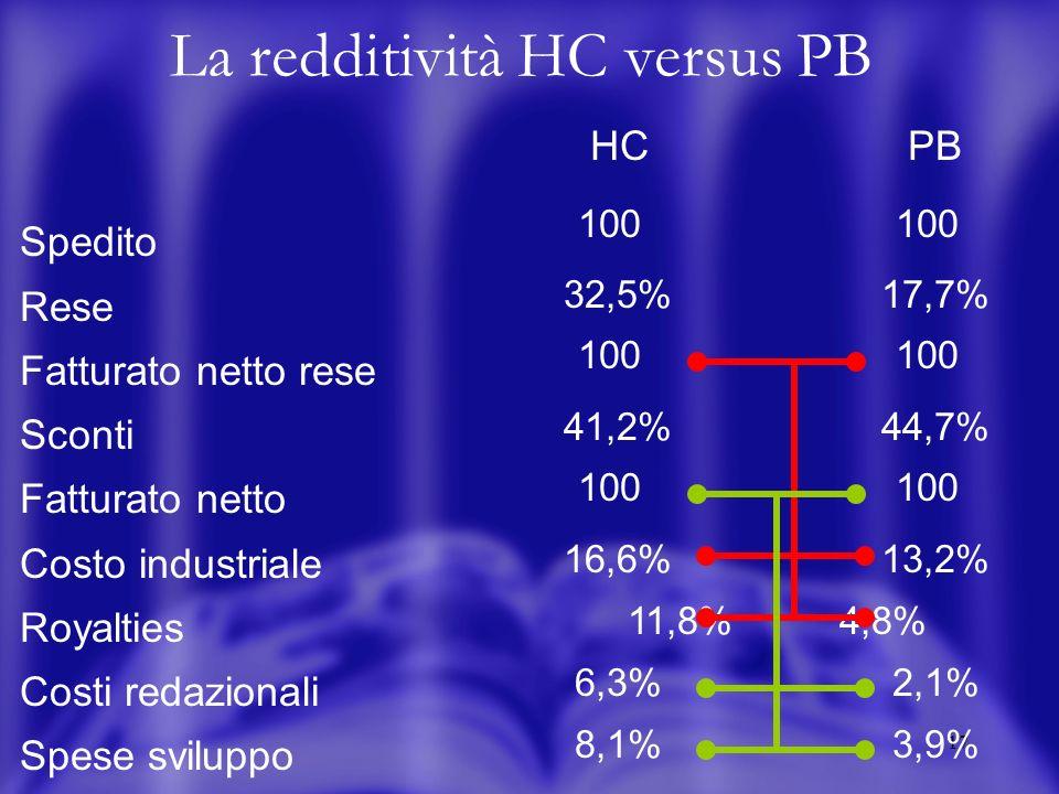 17 La redditività HC versus PB HCPB Spedito Rese Fatturato netto rese Sconti Fatturato netto Costo industriale Royalties Costi redazionali Spese sviluppo 100 32,5%17,7% 100 41,2%44,7% 100 16,6%13,2% 11,8%4,8% 6,3%2,1% 8,1%3,9%