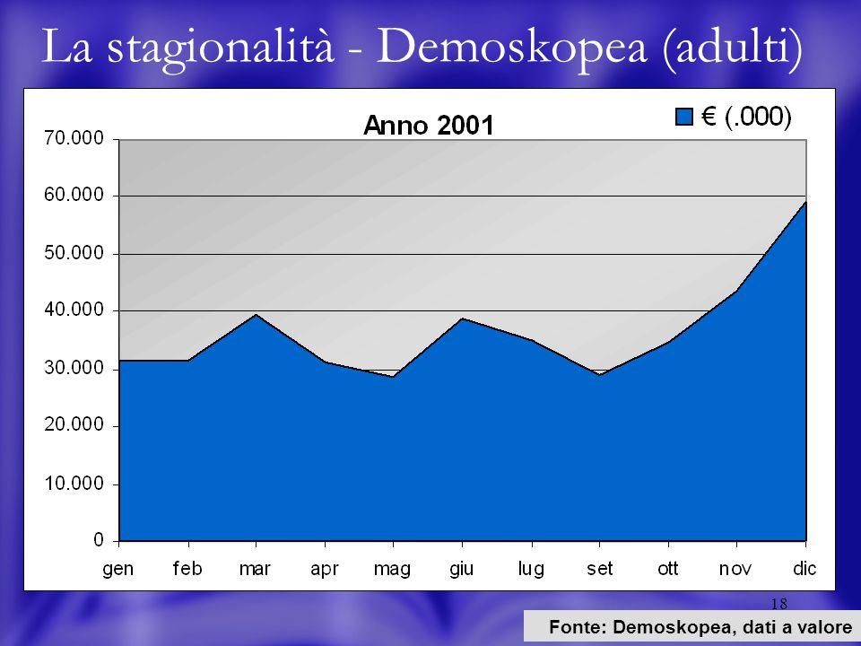 18 La stagionalità - Demoskopea (adulti) Fonte: Demoskopea, dati a valore
