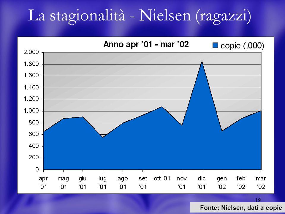 19 La stagionalità - Nielsen (ragazzi) Fonte: Nielsen, dati a copie