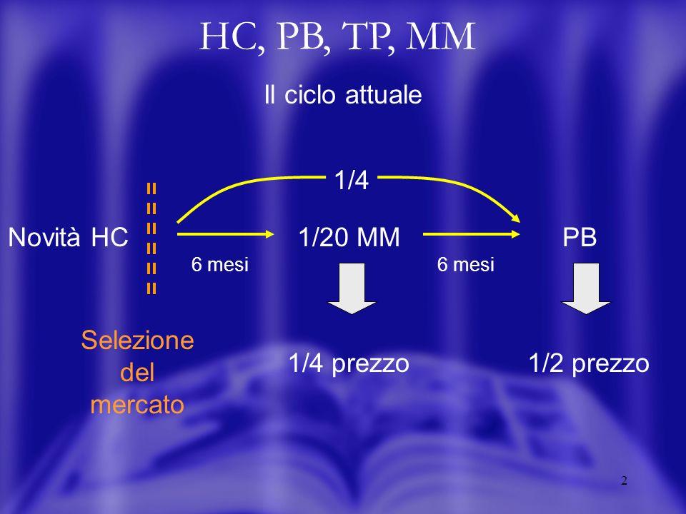 2 HC, PB, TP, MM Il ciclo attuale Novità HC Selezione del mercato 6 mesi 1/20 MM 1/4 prezzo PB 1/2 prezzo 6 mesi 1/4
