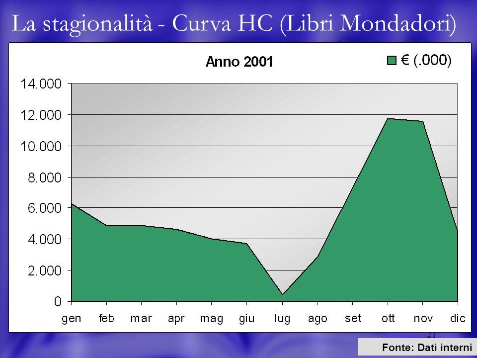 21 La stagionalità - Curva HC (Libri Mondadori) Fonte: Dati interni