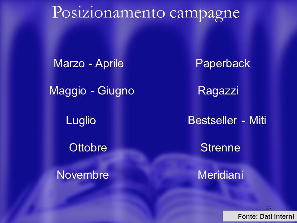 23 Posizionamento campagne Fonte: Dati interni Marzo - AprilePaperback Maggio - GiugnoRagazzi Luglio Bestseller - Miti Ottobre Strenne Novembre Meridiani